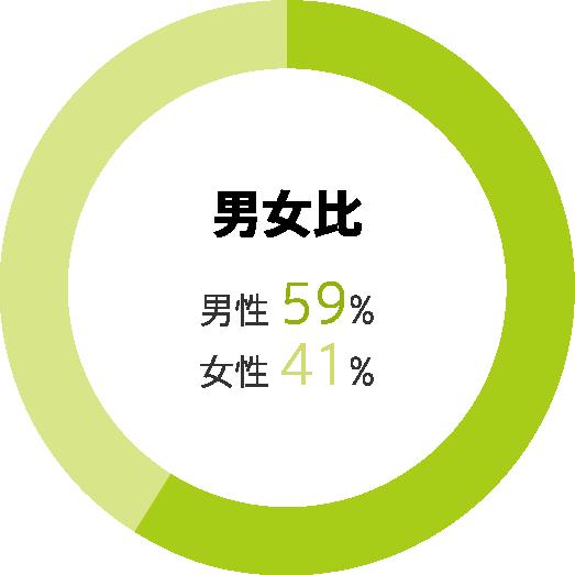 男女比:男性59% 女性41%