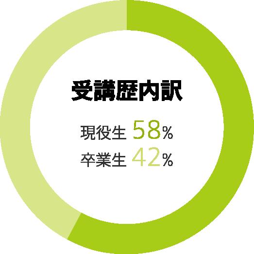 受講歴内訳:現役生58% 卒業生42%